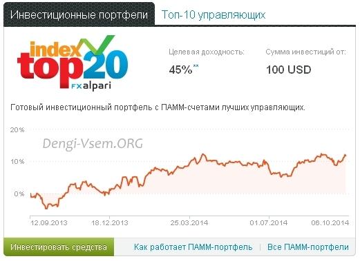 Инвестирование в ПАММ счета: 5 $ (отзыв) - MaulNet ru